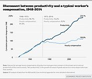 Productivity and Compensation Disconnect since 1970
