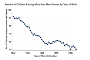THE FADING AMERICAN DREAM: TRENDS IN ABSOLUTE INCOME MOBILITY SINCE 1940