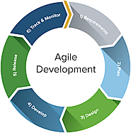 Agile-Scrum in Mobile application development | TecOrb Technologies