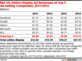 Google Will Overtake Facebook in Display Ad Sales by 2013 [Report]