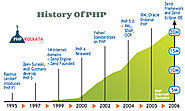 History of PHP: How it all started? - PHP Kolkata Blog