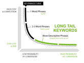 Free Long Tail Keyword Tools