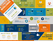 Master Microlearning Infographic - AllenComm