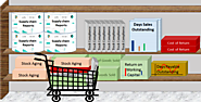 Self Service BI – 5 lessons from the Supermarkets - Acvuate