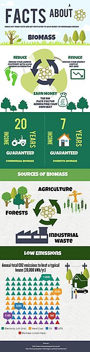 Biomass Facts & Figures