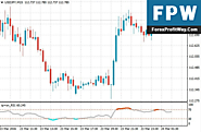 Download Tipu RSI Forex Indicator For Mt4