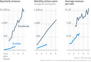 The definitive chart that shows why Twitter is not Facebook