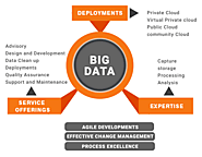 5 Ways Big Data Analytics Can Improve Your Business - Coreway Solution
