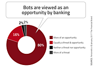 How chatbots and AI might impact the B2C financial services industry