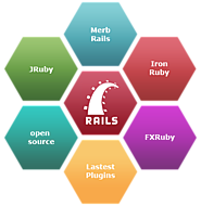 (ROR)Ruby on Rails Web Development Services - RORExpertsIndia