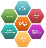 PHP Web Development - Core PHP Development Company India