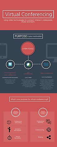 Virtual Conferencing Infographic