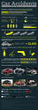 Infographic-Accidents, 32K auto deaths every year in US