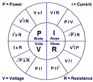 Ohm's Law Wheel