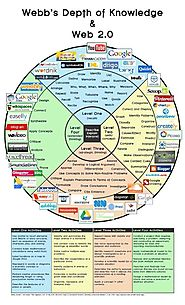 Bloom's Taxonomy with Web 2.0 Tools
