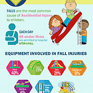 Best Practice to Avoid Playground Accidents | Visual.ly