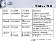 Self-Directed Learning Well Explained and 27 Actions