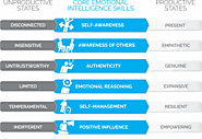 Genos Model of Emotional Intelligence