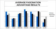 Determine Your Personality Archetype with the Fascination Advantage Test