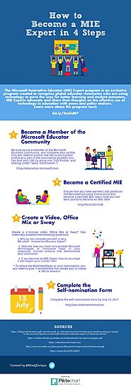 How to Become a MIE Expert in 4 Steps