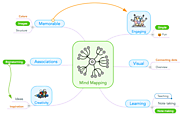 Mind Mapping for Children with ASD: Uses and Benefits - Focus