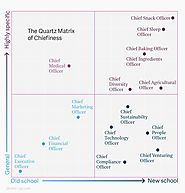 "Just how ridiculous is a ""chief fun officer?"" Let the Quartz Matrix of Chiefiness be your guide"