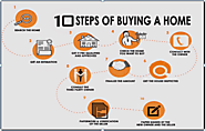 10 Steps you must know before buying a Home