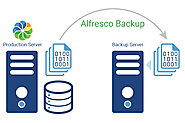 Alfresco Backup Script for Linux Instance Alfresco support | ContCentric