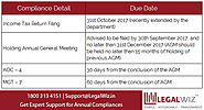 Annual Compliances for Companies – Important Due Dates