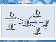 Best Virtual Server Hosting