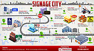 Know about various types of signage and their use