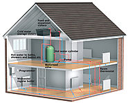 Finest Heating Systems in Melbourne