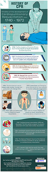 An Insight into the History of CPR – Infographic