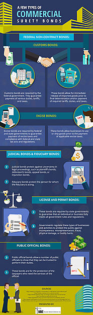 Types of Commercial Surety Bonds and who can Benefit from Them