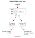 Inorganic vs. Organic Backlinking Strategies: Getting Back to Basics