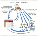 Useful Tips For Bloggers | Why Guest Blogging Must Be Part Of You