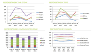 Performance Messung im Social Customer Service - 8 Kennzahlen | Social Media Monitoring Blog