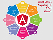 Popular JavaScript Framwork AngularJS Is In Traction