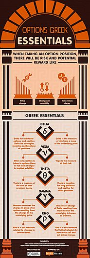 Options Greeks Essentials