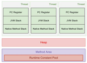 JVM Run-Time Data Areas