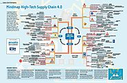 Mindmap High-Tech Supply Chain 4.0 - Supply Chain Movement