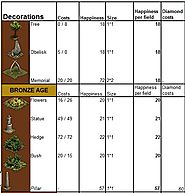 Forge of Empires Decorations Guide | The Stats You Need