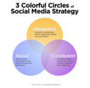 The Three Colorful Circles of Social Media Strategy