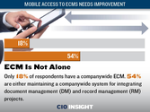 Mobile Access to ECMs Needs Improvement