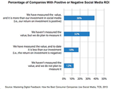 ROI Europa Asien Nord America : Social Media - Are Companies Getting a Positive ROI From Social Media? : MarketingPro...