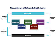 Software Defined Networking - Zymr