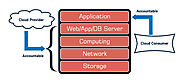 Cloud Application Framework