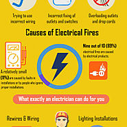 Avoid Electrical Hazards By Hiring A Certified Electrician | Visual.ly