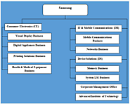 Samsung Organizational Structure: Divisional according to Product Types - Research Methodology