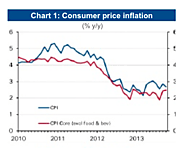 Evidence from Kuwait: Inflation observed as reduced
